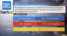 Poll results from The Hill-Harris X March 2021